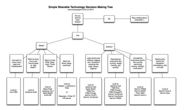 Wearable tech decision tree