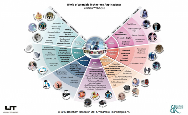 Review of the Wearable Technologies Conference July 22/23 2013